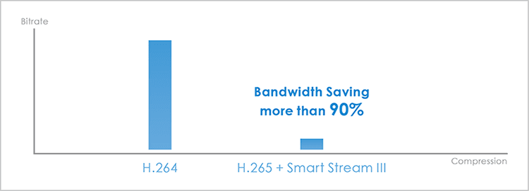 h265 smart stream iii ultra low bandwidth