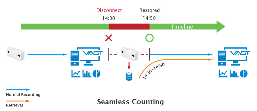 Exclusive Feature: Seamless Counting